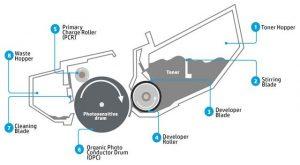 تونر و دیگر اجزای کارتریج لیزری اچ پی hp